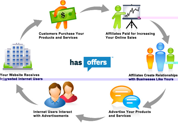 affiliate marketing 7 Tips for Affiliate marketing for Beginners
